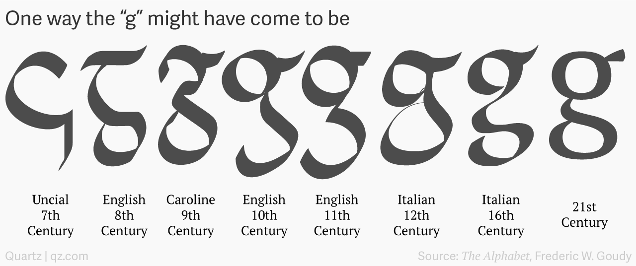 Journey Of G Forms Across Centuries Stemming From The Capital In His 1931 Book An Essay On Typography Eric Gill Came To A Similar Conclusion
